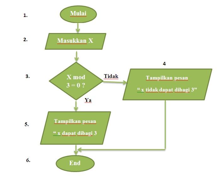 Algoritma dan diagram alir kaaekas blog diagram alir contoh ccuart Images