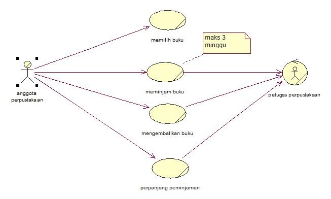 15 november 2011 kaaekas blog apbo use case diagram dan diagram activity ccuart Gallery