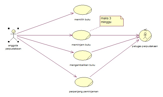 Apbo Use Case Diagram Dan Diagram Activity Kaaekas Blog