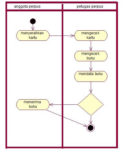 Apbo Use Case Diagram Dan Diagram Activity Kaaeka S Blog