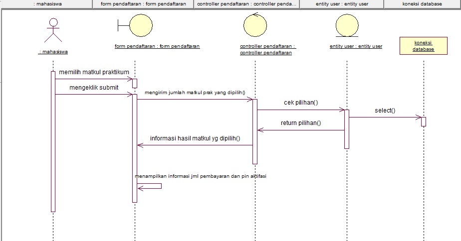 Sequence Diagram Pendaftaran Praktikum