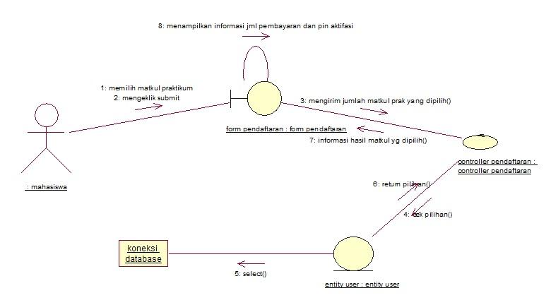 Apbo kaaekas blog collaboration diagram aktivasi praktikum ccuart Gallery